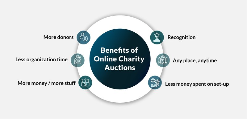 Online Charity Auctions benefits
